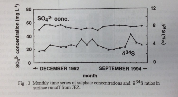 Graph about something to do with the earth's surface from p.432 of the Fourth International Symposium...