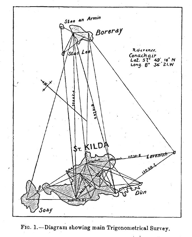 Diagram showing trigonometrical survey of St Kilda by John Mathieson